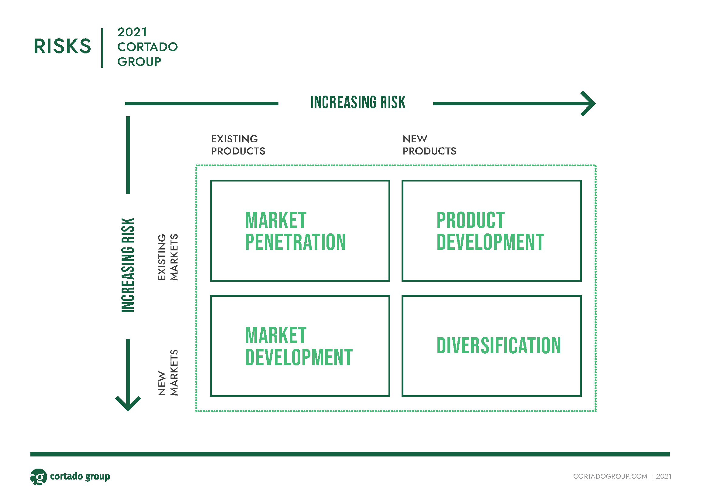 Go-to-Market Strategy and Risk