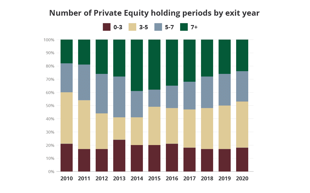 Private Equity firms holding periods